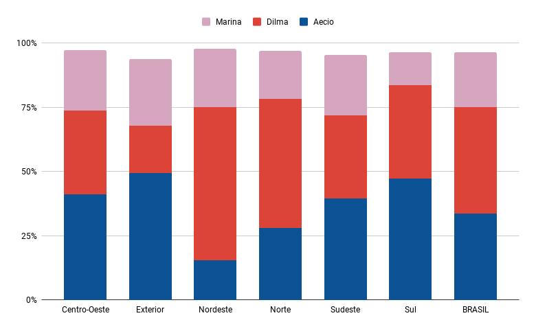 Gráfico mostra a votação dos três primeiros colocados por região do país