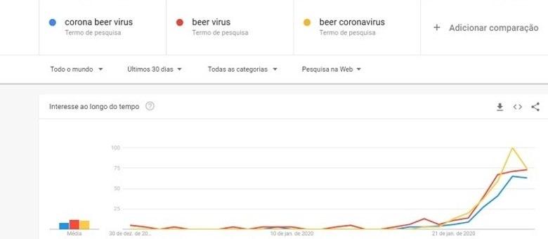 """Buscas por termos """"cerveja corona vírus"""", """"vírus da cerveja"""" e """"cerveja coronavírus"""" dispararam"""