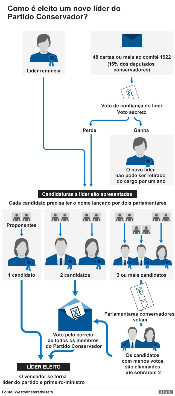 gráfico mostra como se escolhe líder do partido Conservador