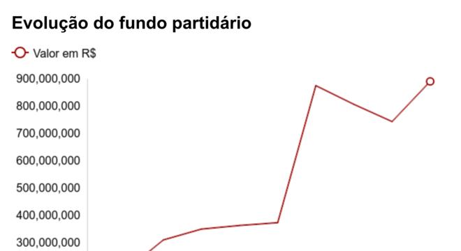 Gráfico mostra evolução do fundo partidário