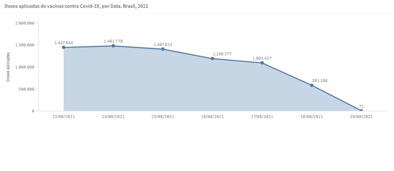 Gráfico mostra número de doses de vacina contra covid-19 aplicadas nos últimos sete dias