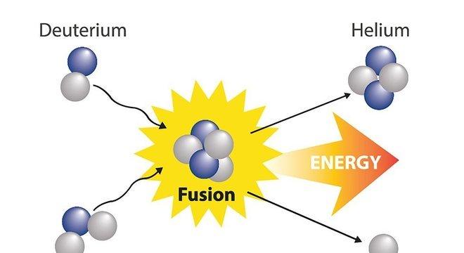 A fusão nuclear produz enormes quantidades de energia, mas é difícil de realizar e controlar