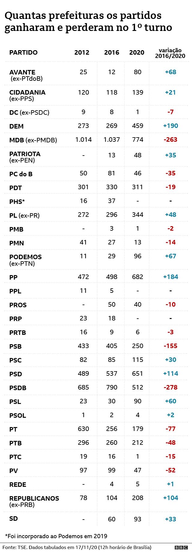 Gráfico mostra prefeitos por partidos nas eleições municipais de 2020