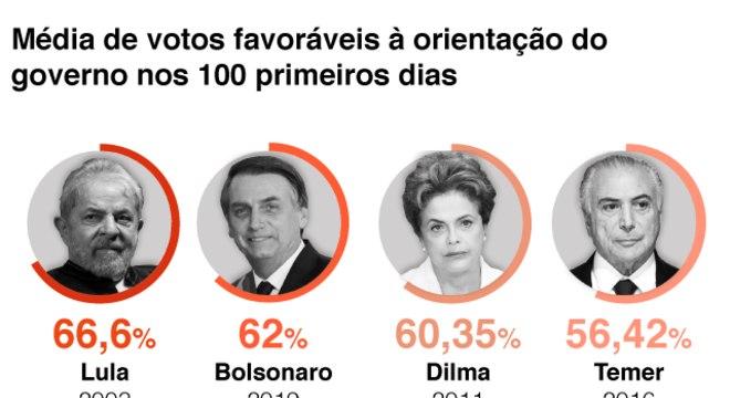 Gráfico mostrando a taxa de governismo de cada presidente