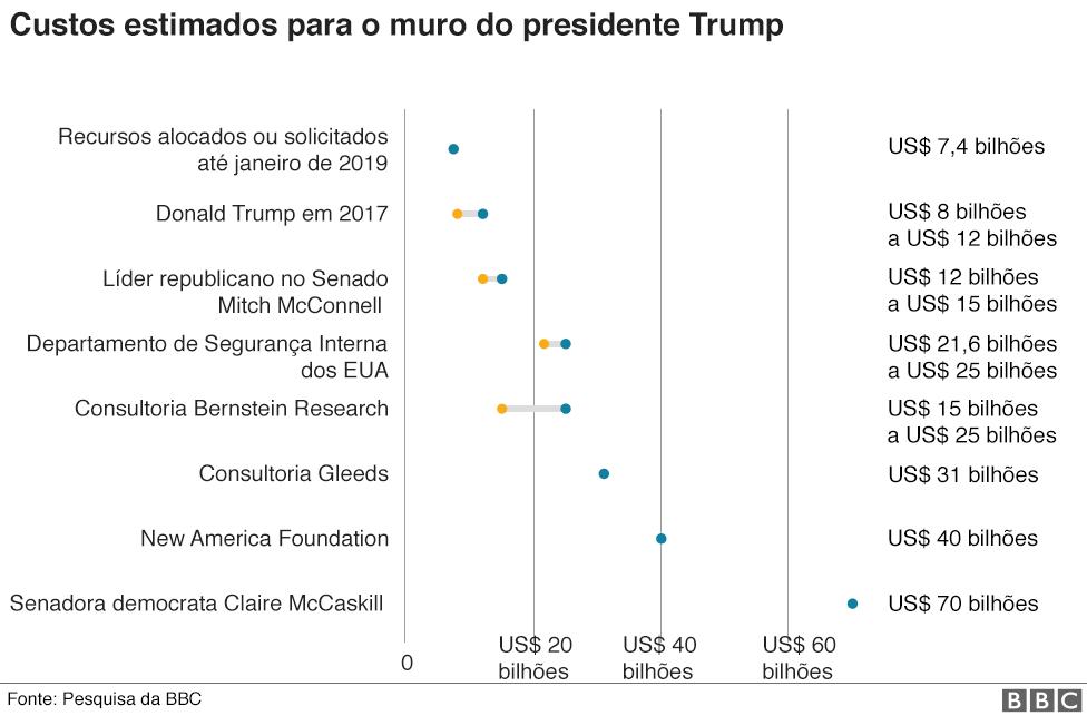 Gráfico mostrando os custos estimados para o muro do Presidente Trump