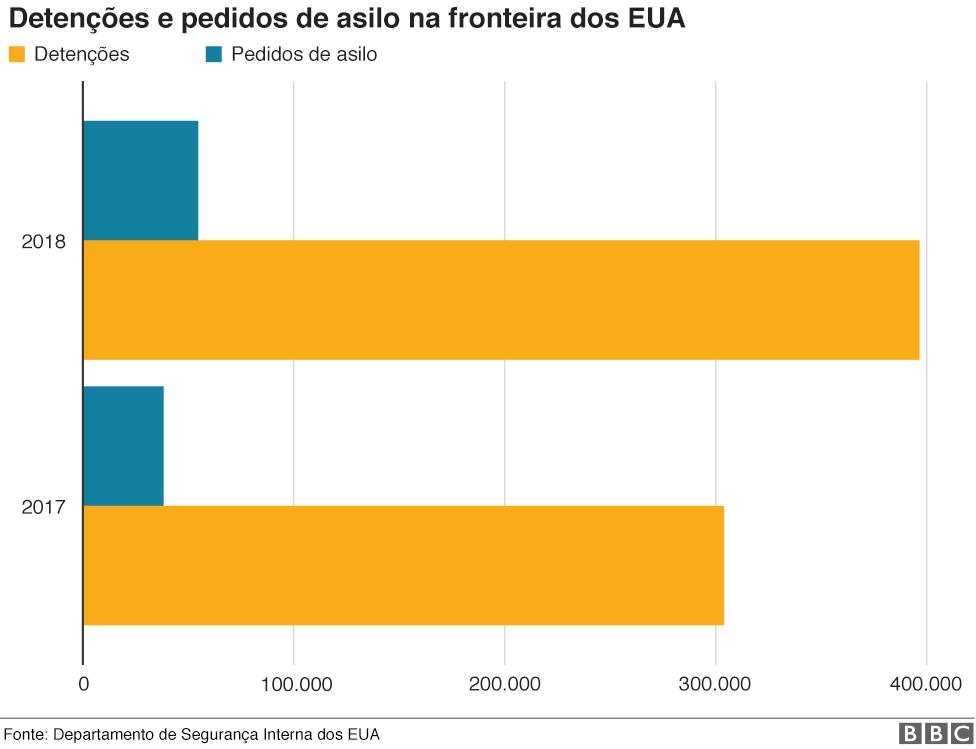 Gráfico mostrando prisões de fronteira dos EUA e pedidos de asilo em 2017 e 2018