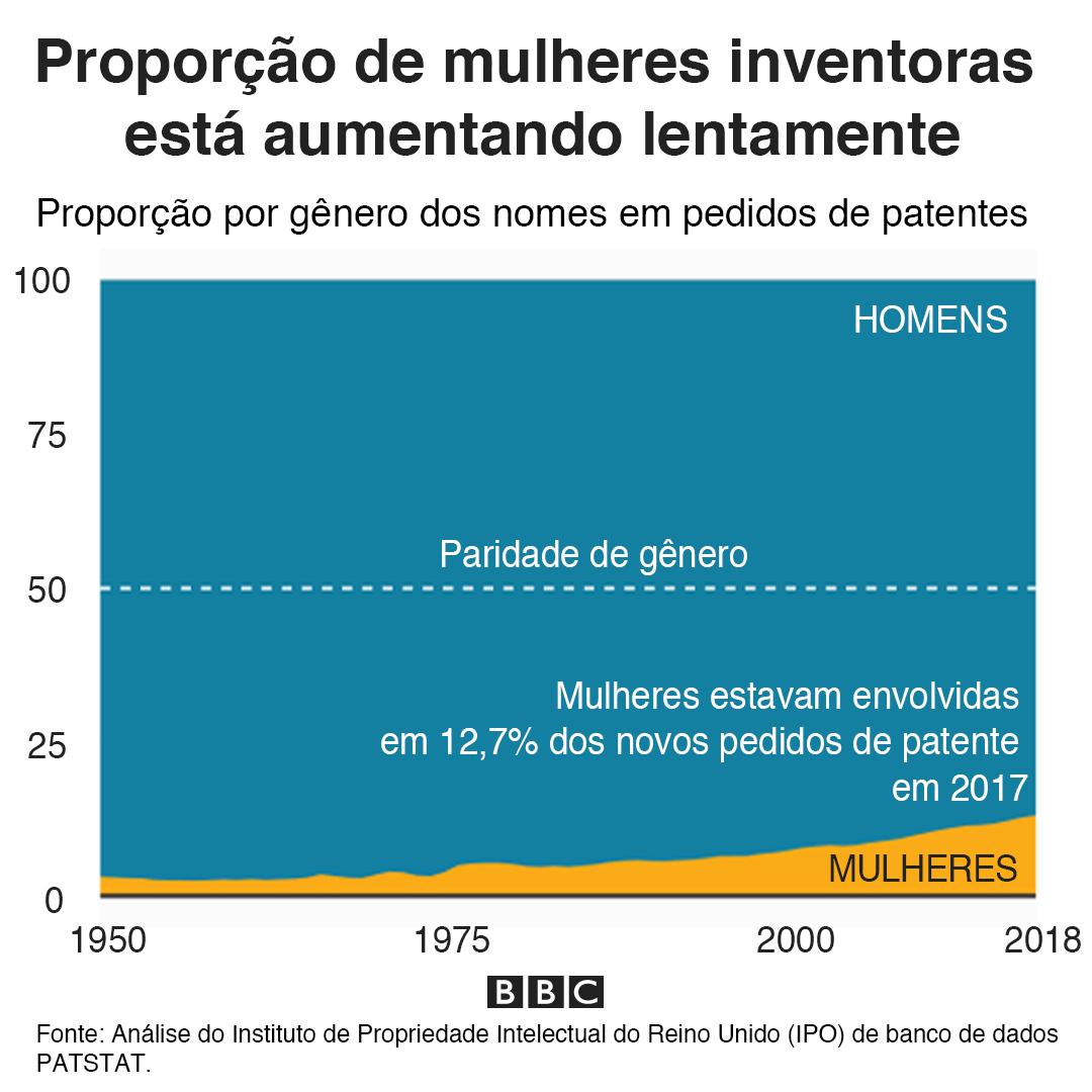 Gráfico mostrando que a proporção de inventoras chegou a 12,7%