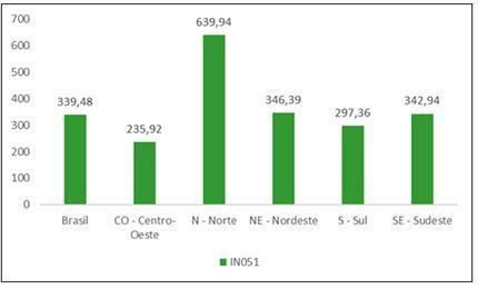 Quanto cada região do país perdeu em litros por ligação ao dia