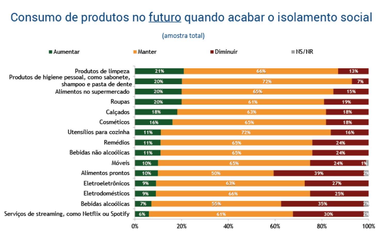 Gráfico aponta que consumidores devem manter padrão de consumo