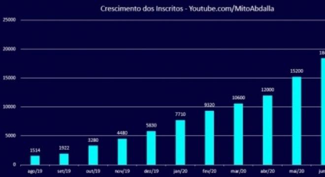 Gráfico revela o crescimento do canal do atleta no YouTube