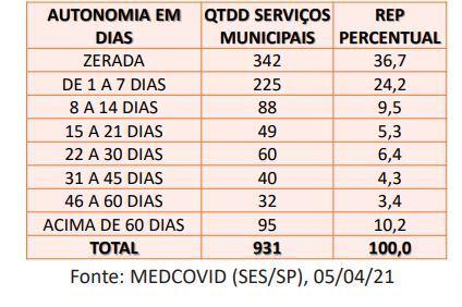 Situação do estoque de sedativos nos municípios