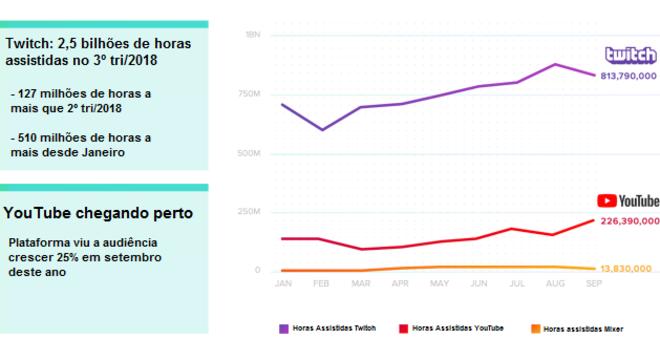 Gráfico mostra volume de horas assistidas nas plataformas de streaming Twitch, Youtube e Mixer