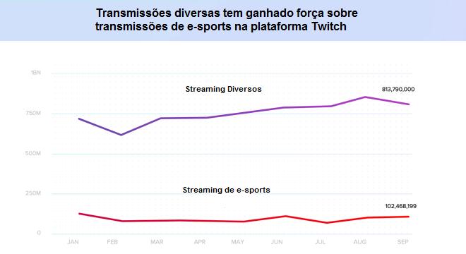 E-sports tem entre 9% e 17% da audiência geral do Twitch; outros temas tem ganhado mais espaço