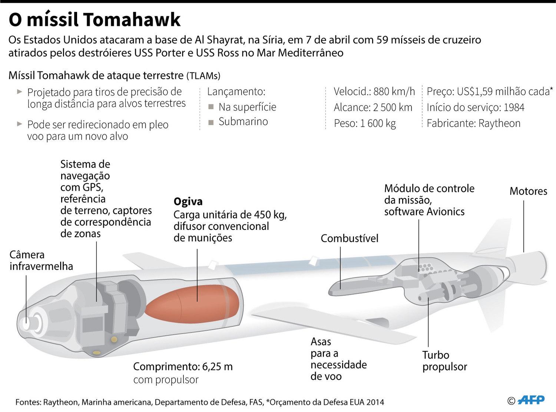 Tomahawks serão vendidos pelos EUA para a Austrália