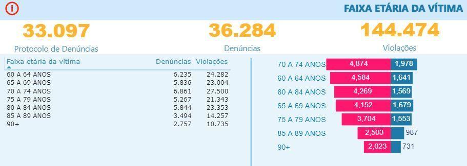 Gráfico mostra a idade das vítimas denunciadas em relatório da Ouvidoria