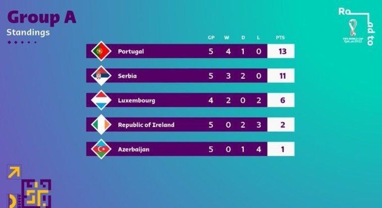 No Grupo A, a briga entre Portugal e a Sérvia