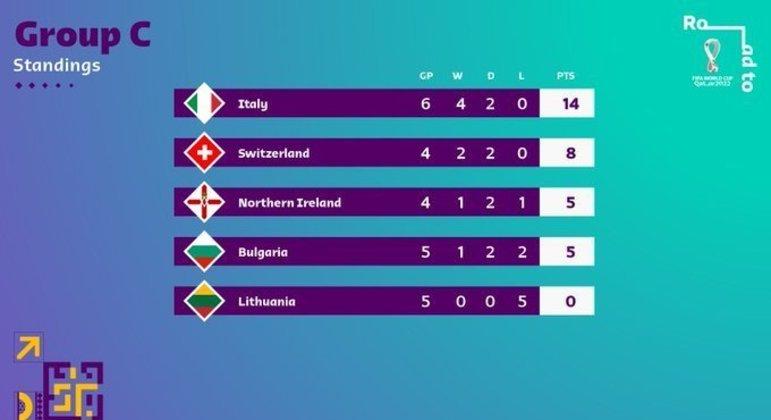 No Grupo C, a Suíça ainda tem jogos atrasados a fazer, mas a Itália se distancia