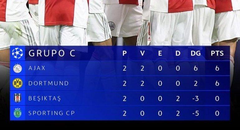 A nova classificação do Grupo C
