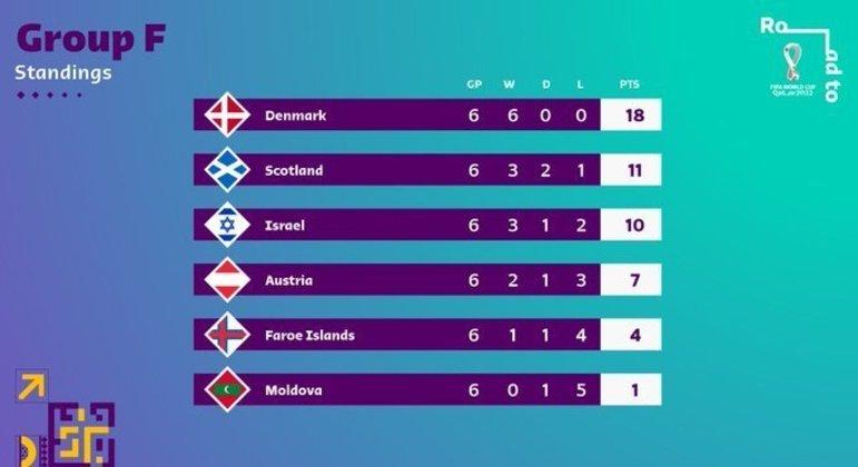 No Grupo F, a Dinamarca, única com 100% de aproveitamento