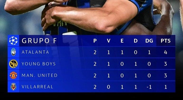 A nova classificação do Grupo F