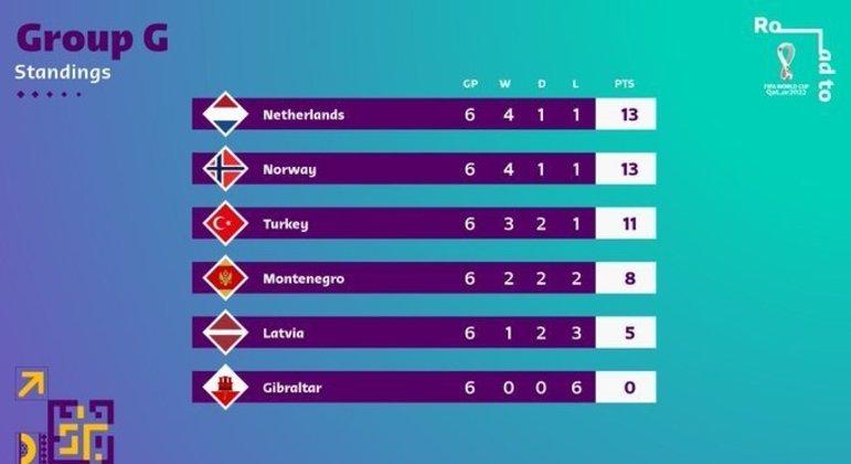 No Grupo G, a Neerlândia na frente pelo saldo de gols