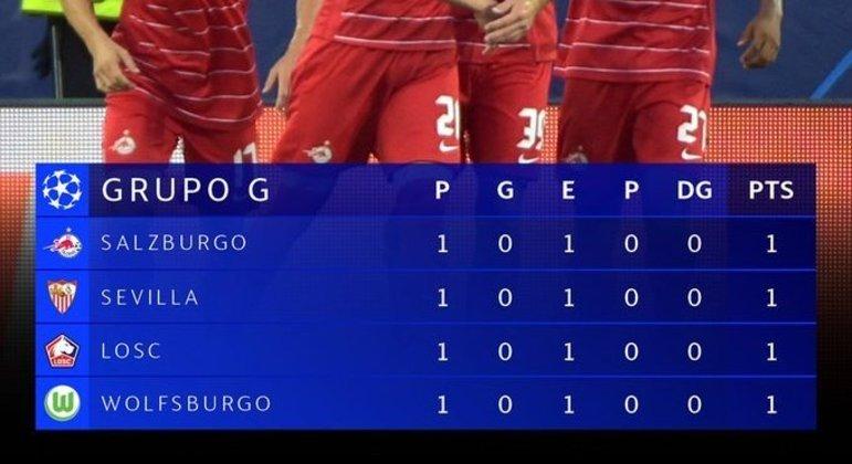 A classificação do Grupo G