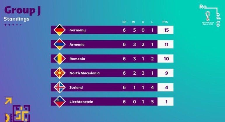 No Grupo J, a surpresa da vice Armênia