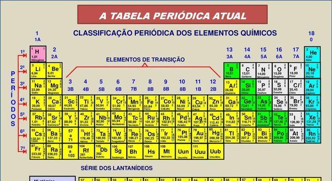 História da tabela periódica – Evolução da tabela e versão atual