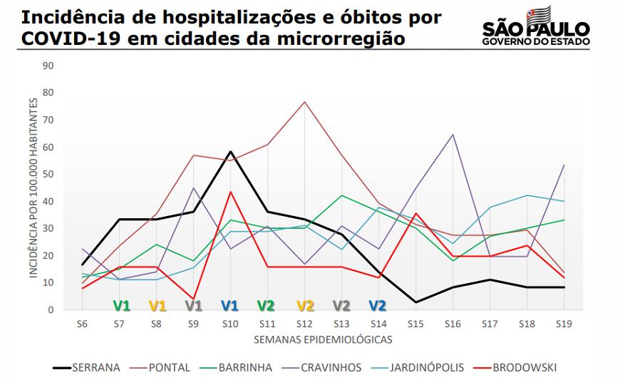 Governo divulgou comparativo de hospitalizações e mortes nas cidades da região