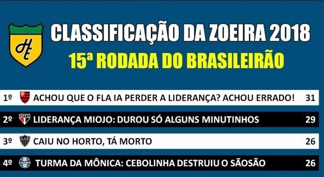 Veja a classificação da zoeira do Campeonato Brasileiro após a 15ª rodada