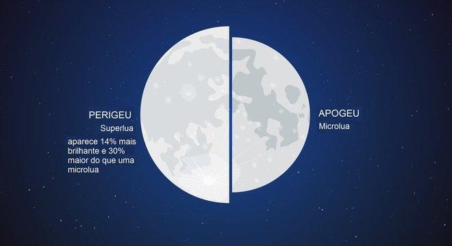 O termo 'superlua' se popularizou como referência a quando o satélite está em sua fase cheia no ponto mais próximo da Terra
