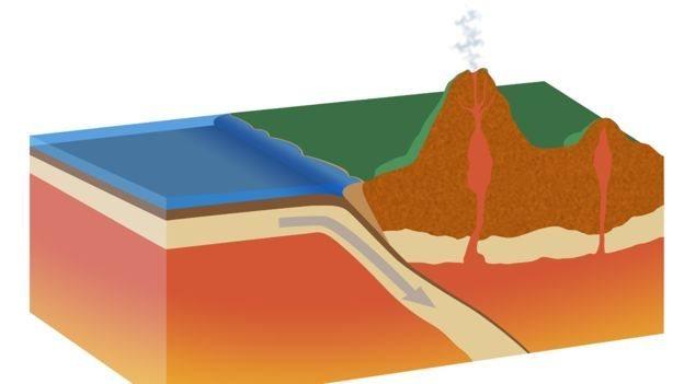 A subducção ocorre quando uma placa tectônica desliza sob a outra