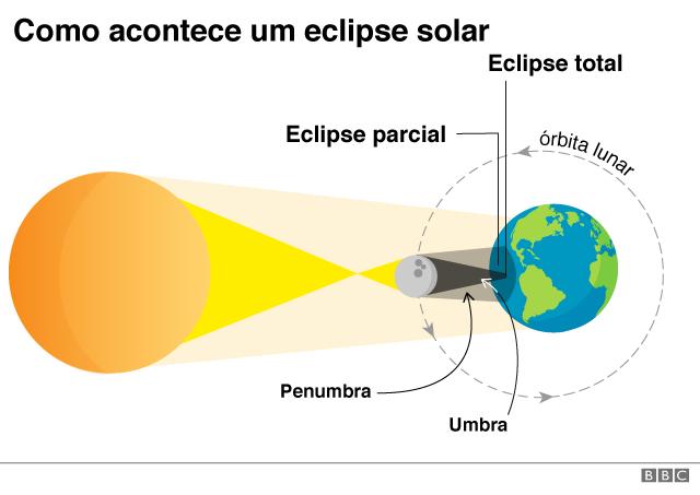 Ilustração mostra como acontece um eclipse solar