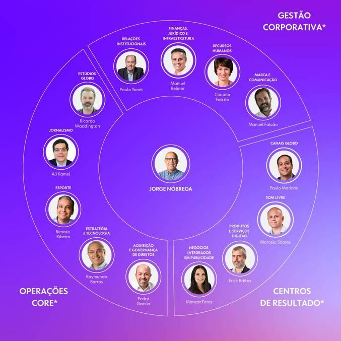 Globo anuncia nova composição de comitê executivo