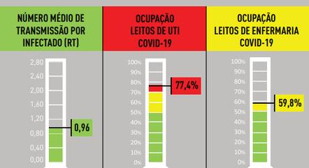 Ocupação de UTIs caiu, mas continua na fase vermelha