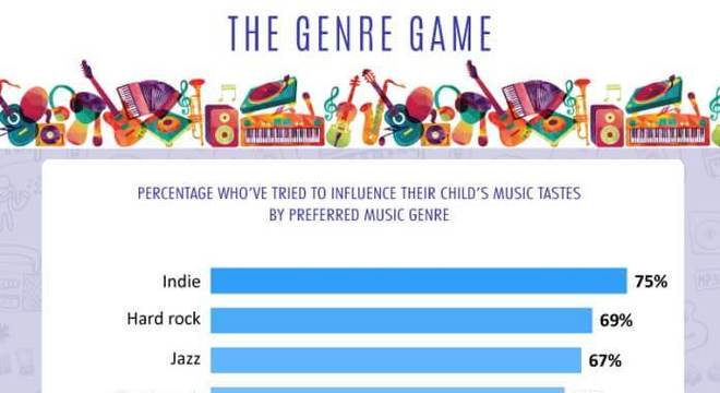 Influência por Gênero Musical