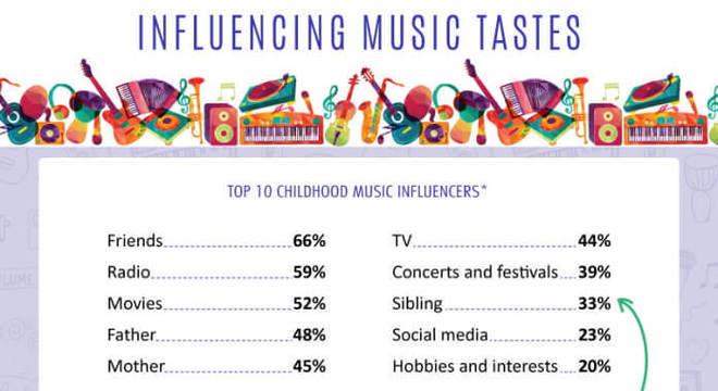 Influências musicais em crianças