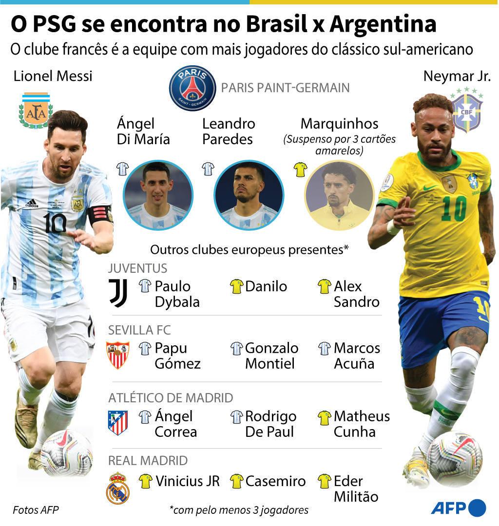 Messi e Neymar são destaques de suas seleções e jogam juntos no PSG