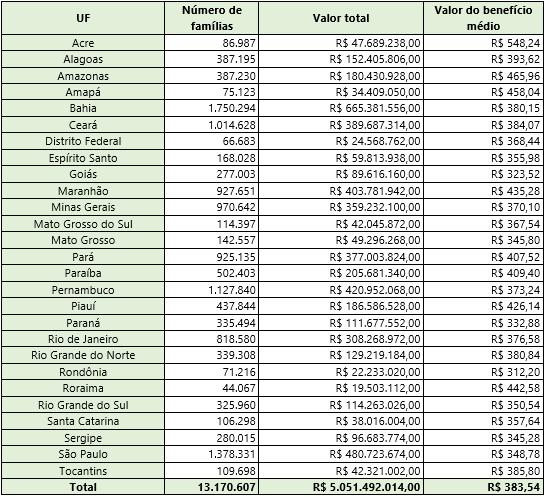 Tabela com o valor do pagamento e número de famílias por estado