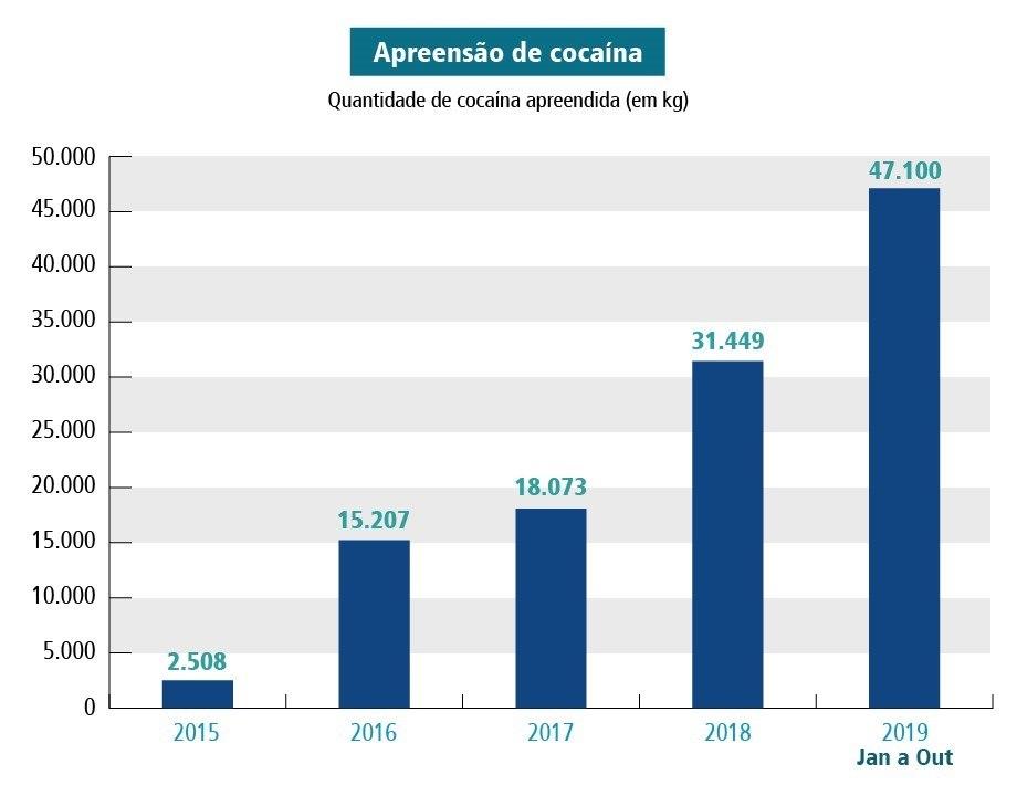 Apreensões de cocaína em 2019 atinge marca histórica e chega a 47 toneladas