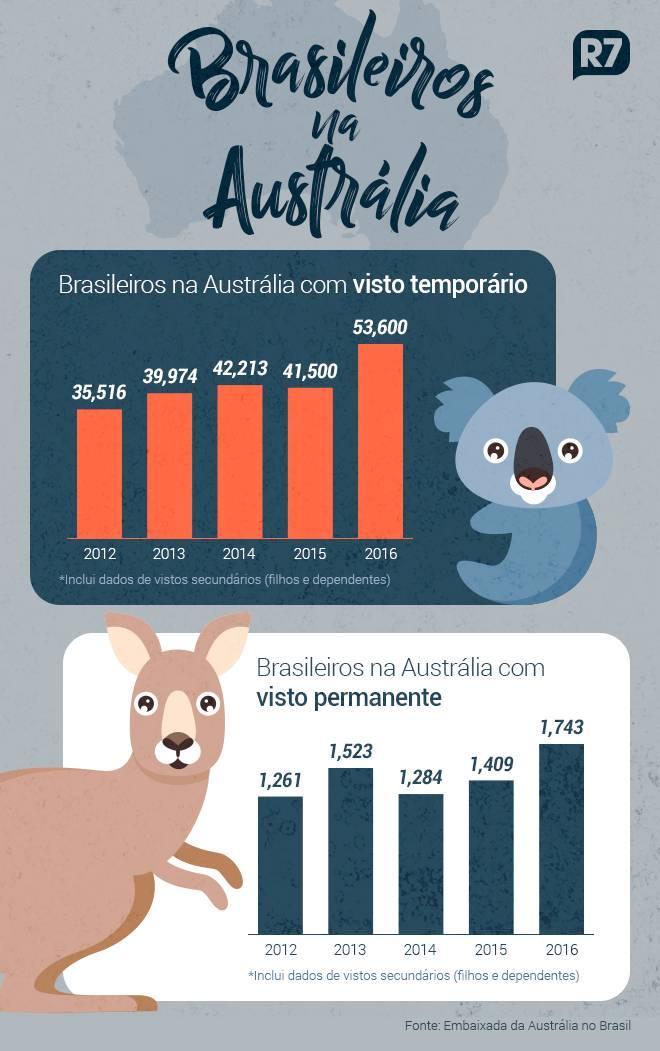 O número de brasileiros na Austrália tem crescido ano a ano