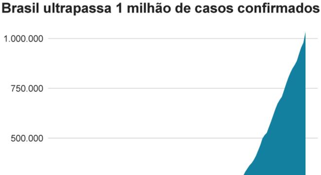 infográfico mostra que Brasil superou um milhão de casos