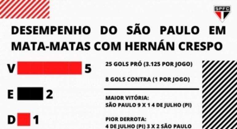 Infográfico São Paulo Mata-Mata