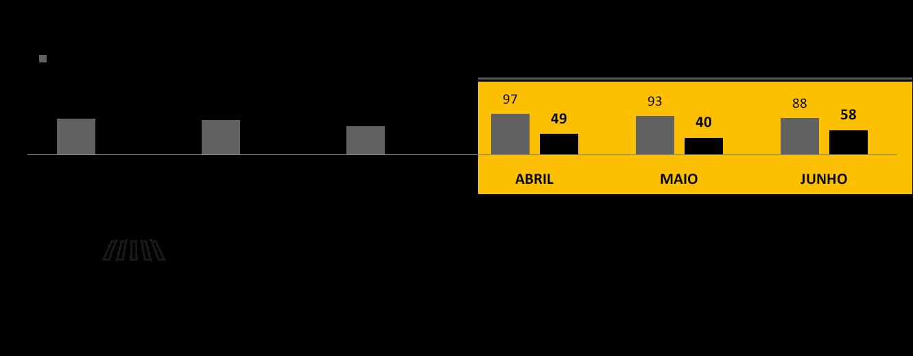 Perfil dos acidentes no estado de São Paulo