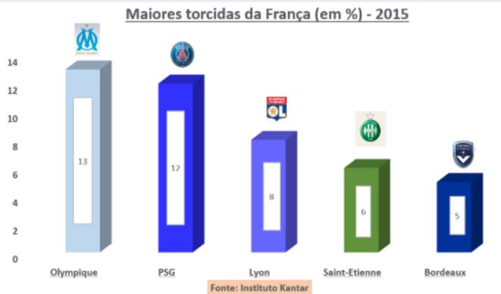 Instituto Kantar (2015) - O último levantamento do tradicional instituto de pesquisa, realizado com amostra estratificada com os entrevistados entre 13 e 65 anos, ocorreu há quatro anos e indicava um crescimento vertiginoso do Paris Saint-Germain entre os mais jovens e um empate técnico com o líder Olympique. O clube de Marselha aparecia com 13%, contra 12% do PSG.  Lyon, com 8%, e Saint-Etienne ,com 6%,  apareciam em seguida. O Bordeaux fechou o Top5, com 5%.
