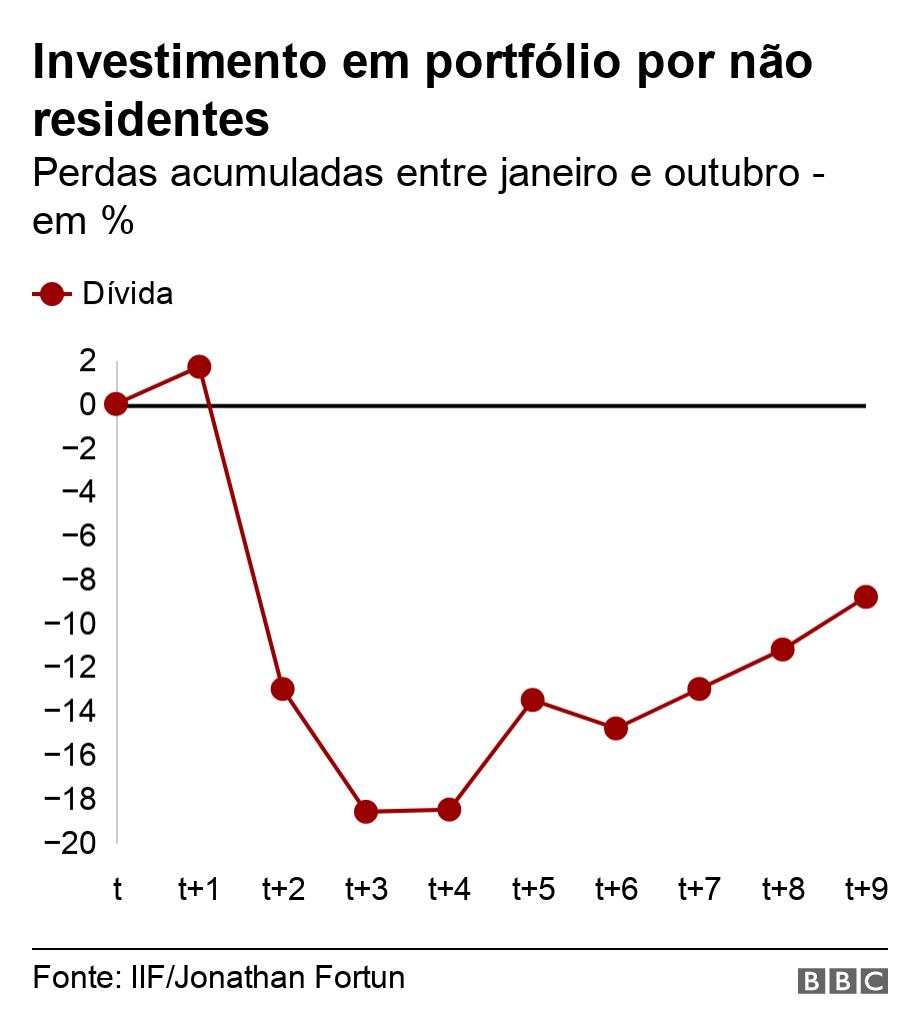 Investimento em portfólio por não residentes. Perdas acumuladas entre janeiro e outubro - em %.  .