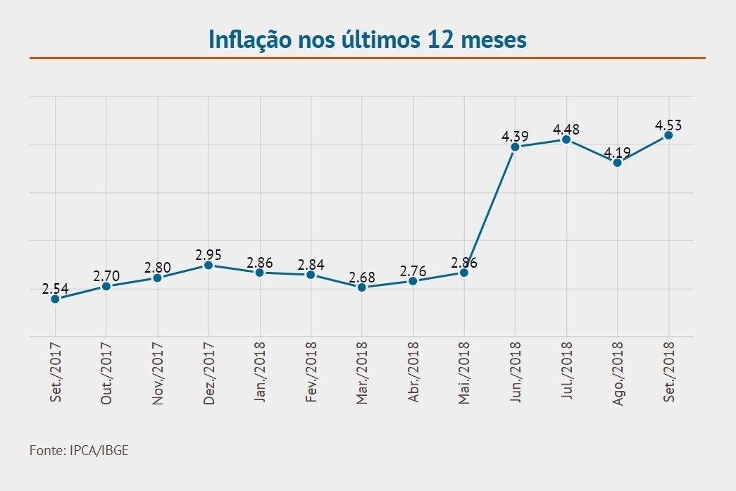 Inflação oficial acumulada em 12 meses (em %) de acordo com dados do IBGE
