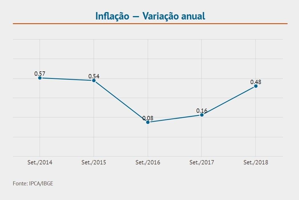 Inflação registrada para setembro nos últimos 5 anos (em %)