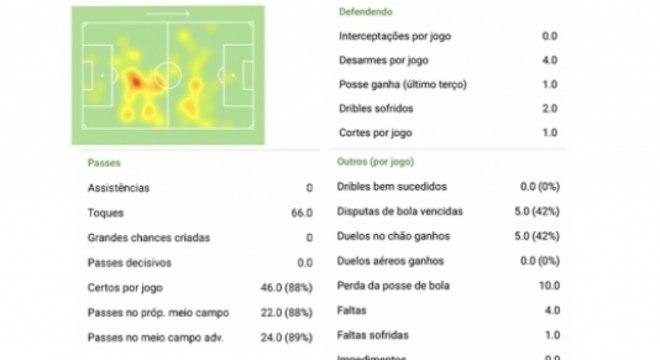 João Gomes - Brasileirão