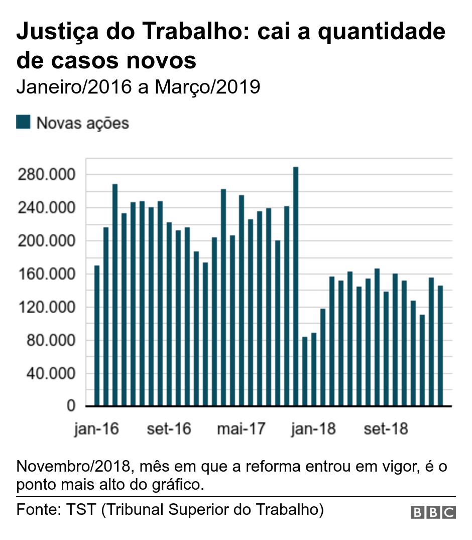Justiça do Trabalho: cai a quantidade de casos novos. Janeiro/2016 a Março/2019.  Novembro/2018, mês em que a reforma entrou em vigor, é o ponto mais alto do gráfico. .